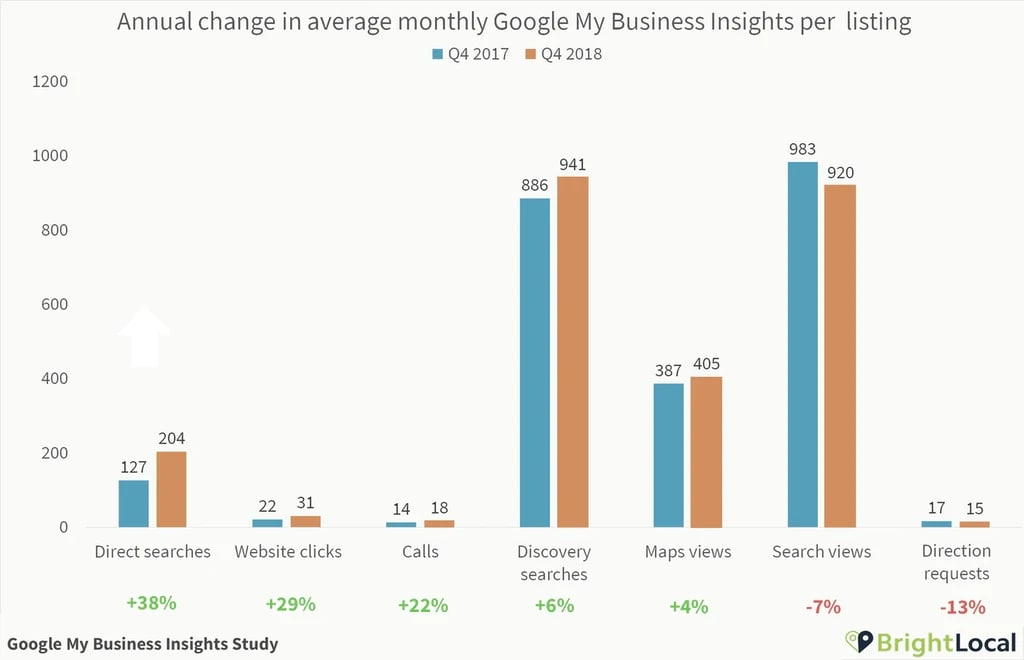 google-my-business-tendencia-seo-local