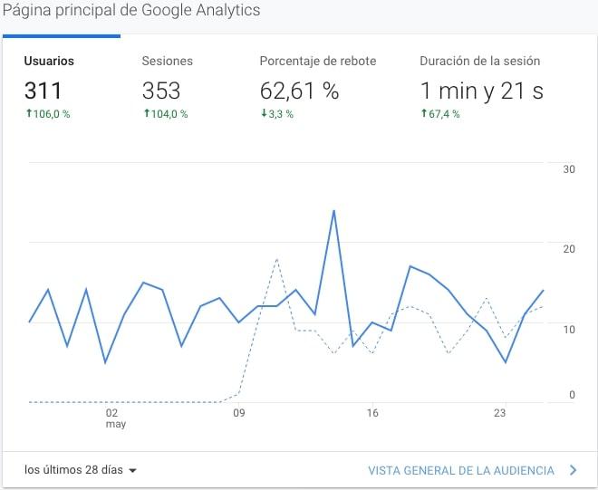 analytics-autoescuela-gandia