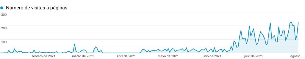 Google-Analytics-Autoescuela